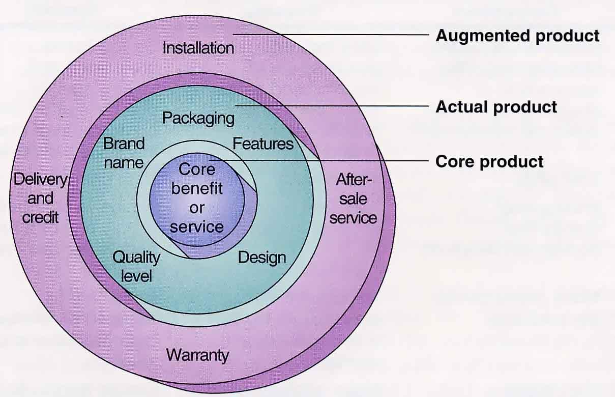 resume bab 8   produk  jasa  dan merek